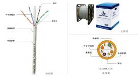 六类4对非屏蔽多股双绞线 CLA04M-UC6